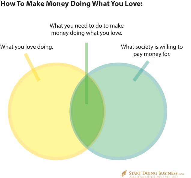 how-to-make-money-doing-what-you-love
